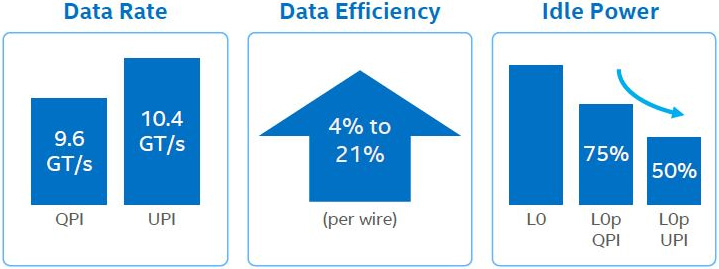 intel qpi data rate, efficiency and idle power