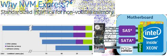 High-Density 2U, 24x NVMe Drive All Flash Storage Array, High IOPS