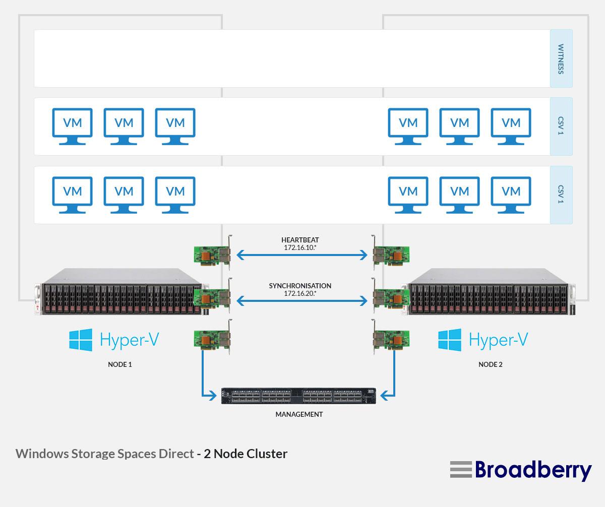 Windows Storage Spaces Direct Storage Appliances - Fully
